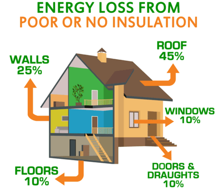 Energy loss from poor insulation Tucson, AZ